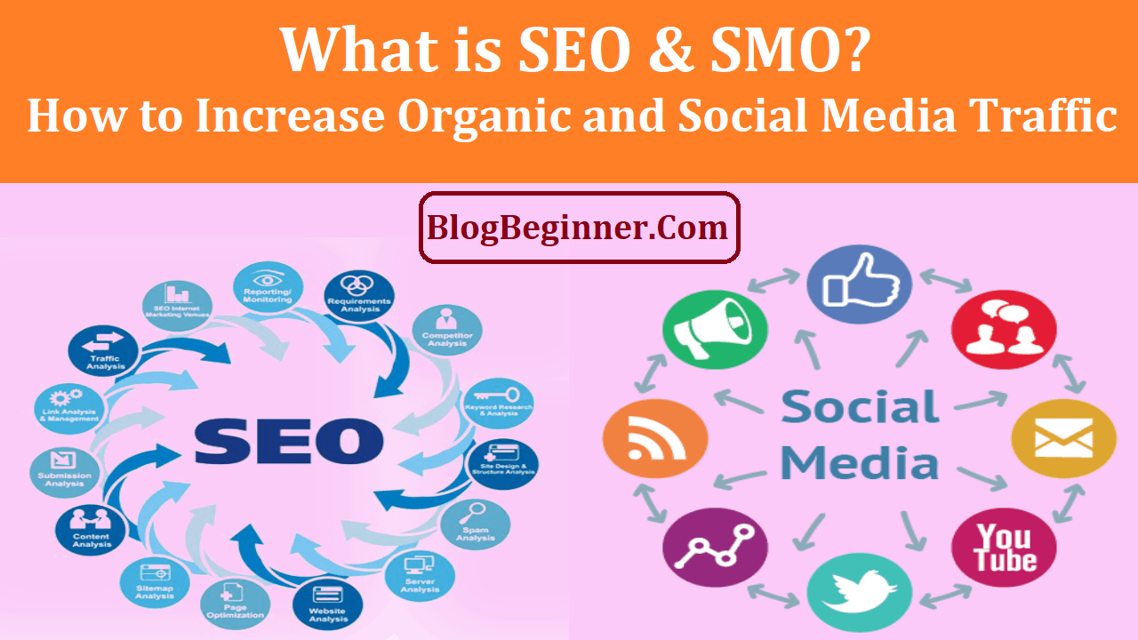 What is SEO & SMO